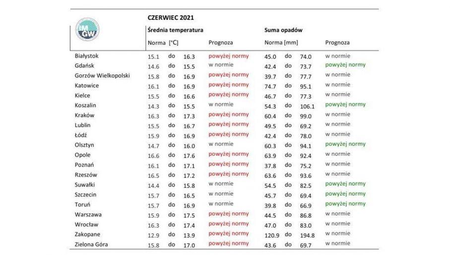 Prognoza długoterminowa na czerwiec (fot. IMGW)
