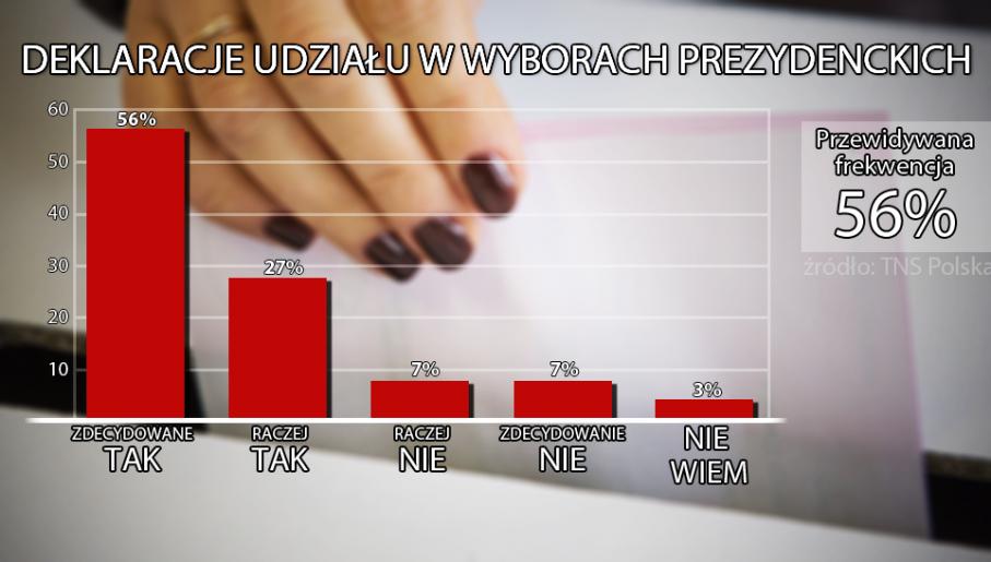 Zamiar wzięcia udziału w wyborach 10 maja zadeklarowała w kwietniu ponad połowa badanych (56 proc.)