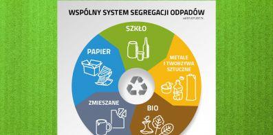 Wspólny system segregacji odpadów