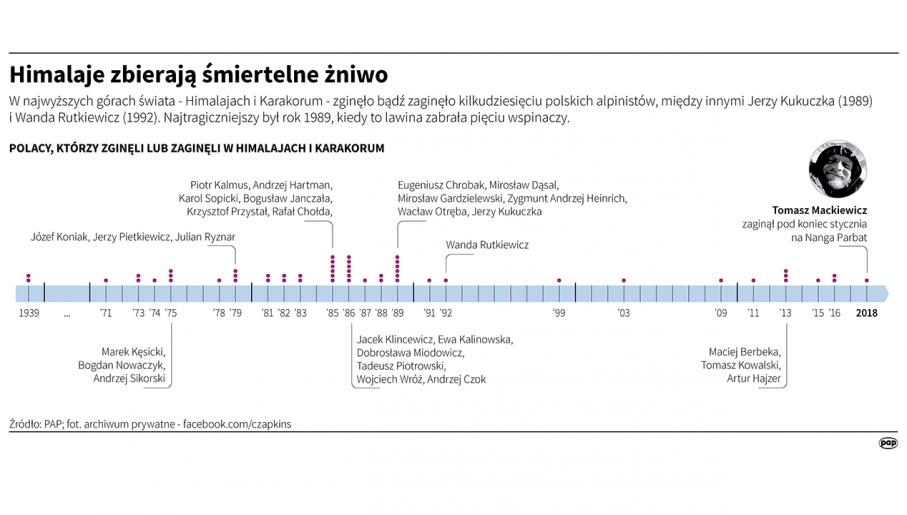 (fot. PAP Infografika)