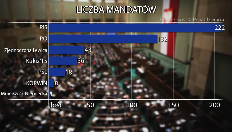 Mandaty dla partii politycznych w nowym parlamencie (fot. tvp.info)