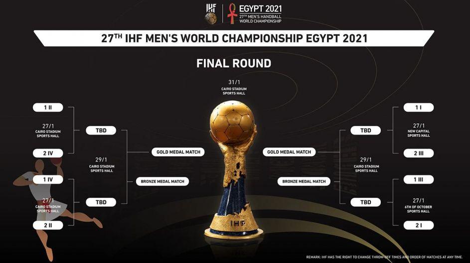 mistrzostwa świata w koszykówce 2021 grupy