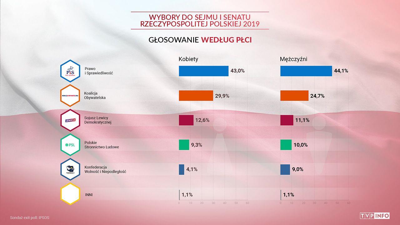 Większość wyborców PSL, PiS, SLD i KO to kobiety (fot. TVP info)