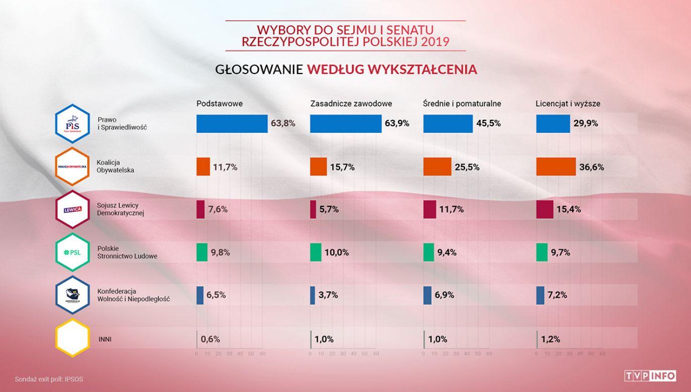 O mandat poselski ubiega się 5114 kandydatów (fot. TVP info)