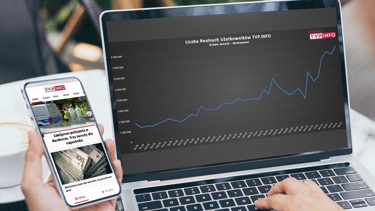 Rekordowe wyniki portalu tvp.info – badanie Mediapanel (fot. Shutterstock/panitanphoto)